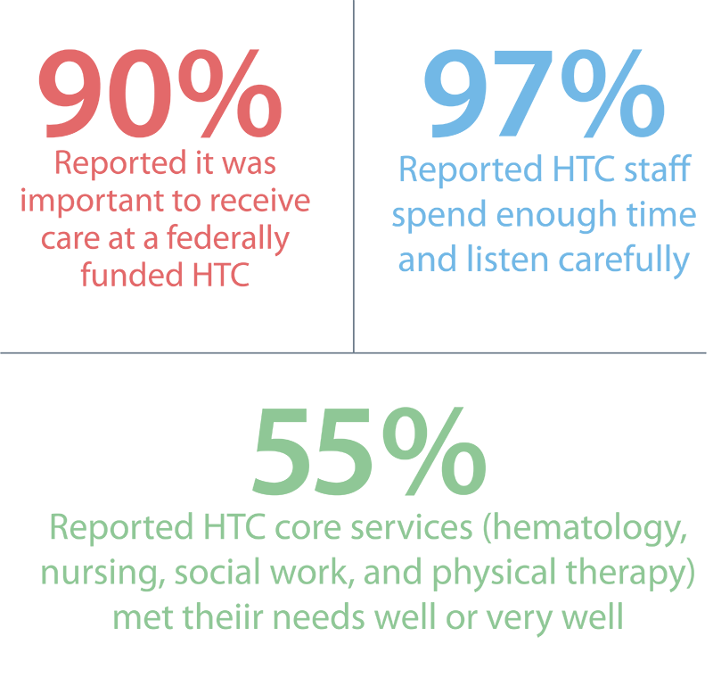 90% reported it was important to receive care at a federally funded HTC, 97% reported HTC staff spend enough time and listen carefully, 93% reported HTC core services (hematology, nursing, social work, and physical therapy) met their needs well or very well